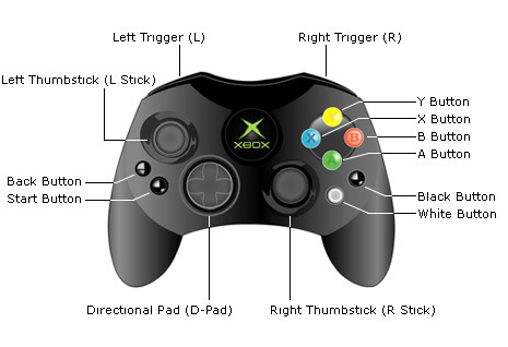 Original Xbox Controller S Model layout