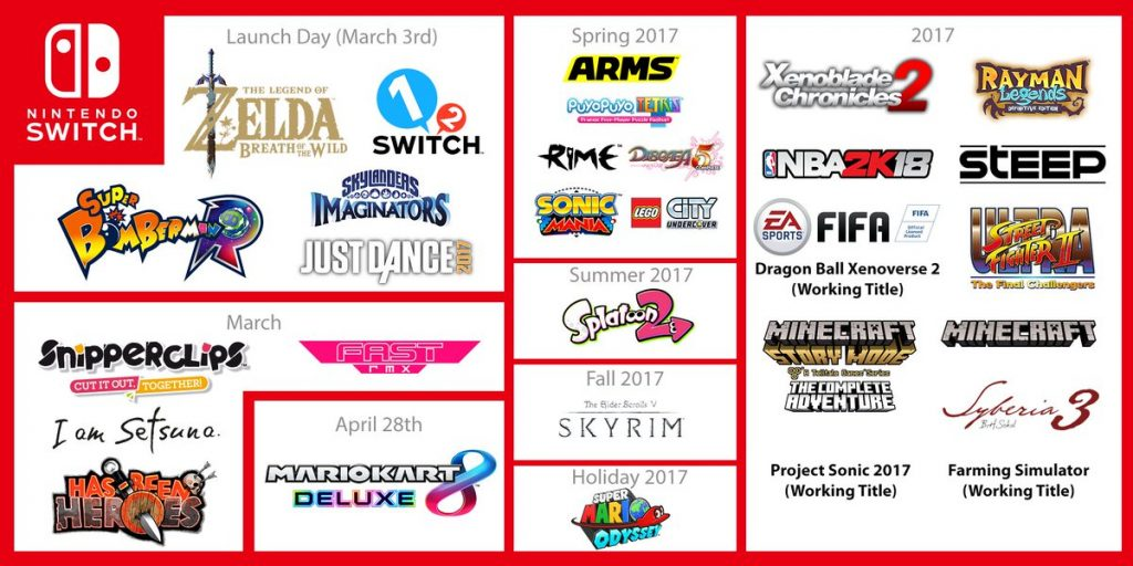 Nintendo Switch List of games